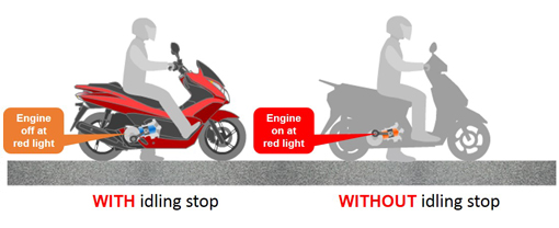 Technology View  U2013 Honda2wheelersindia Com
