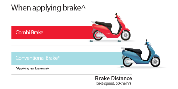 Combi Brake System   Honda